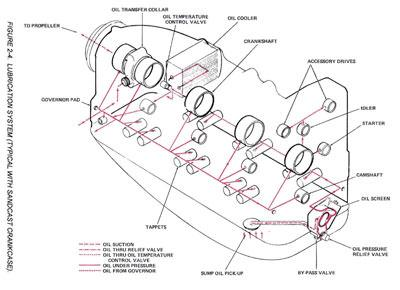 continental oil system diagram cessna flyer association is your engine worn out  how to tell  is your engine worn out